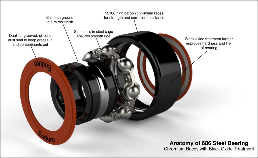 686 bearing anatomy rendering