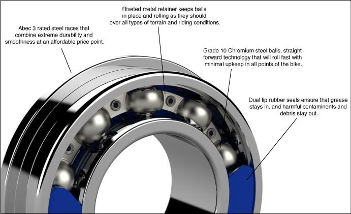 Enduro ABEC-3 bearing anatomy